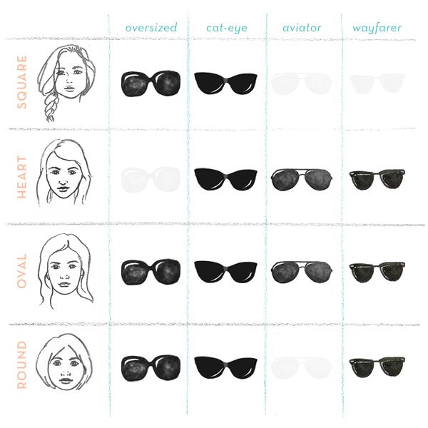Solglasögon 2018 – så vet du vilken modell som passar dig bäst ... 5b877c1f91f92